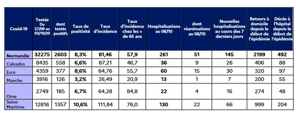 Absolute Zahlen 6. Oktober Quelle: ARS Normandie