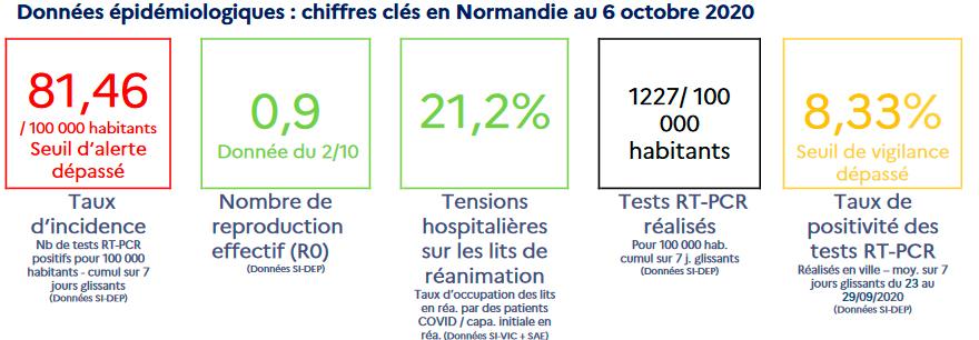 Wichtigste Indikatoren am 6. Oktober Quelle: ARS Normandie