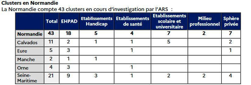 Cluster am 6. Oktober Quelle: ARS Normandie