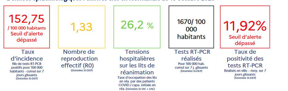 Indikatoren: Inzidenz, 7-Tage R0, Auslastung der Intensivbetten mit Covid-Patienten,  Anzahl der durchgeführten Tests pro 100.000 Einwohne, Positivrate.