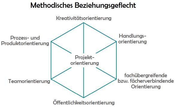 Methodisches Beziehungsgeflecht