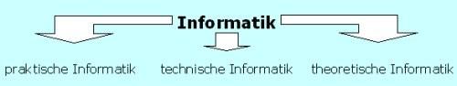 drei Teilbereiche: praktische, technische und theoretische Informatik