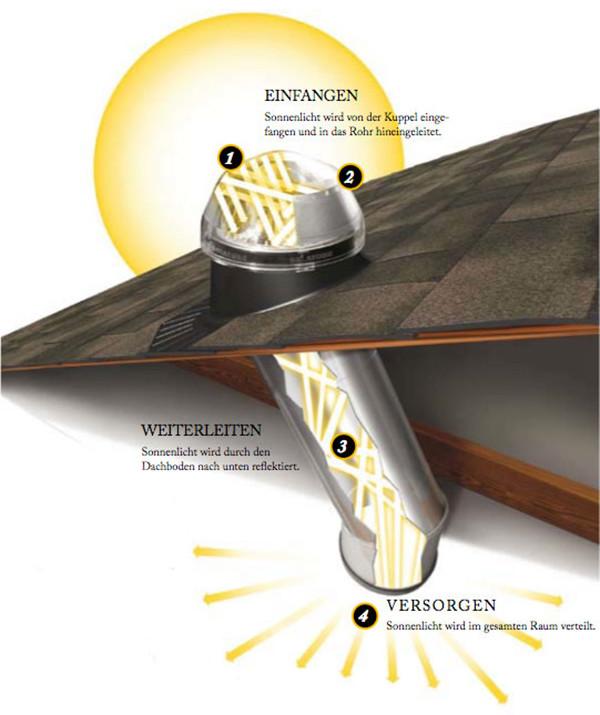 solatube tageslichtsysteme bringen sie den glanz und die helligkeit des sonnenlichtes in jeden. Black Bedroom Furniture Sets. Home Design Ideas
