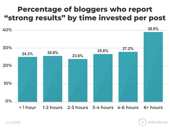 Inutile de passer trop de temps à écrire un article