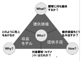 図 1 ビジネスモデルの定義 – マジックトライアングル