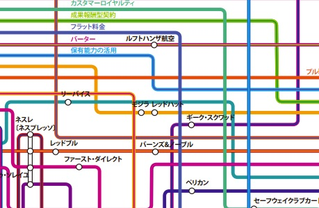 ビジネスモデル・イノベーション路線図