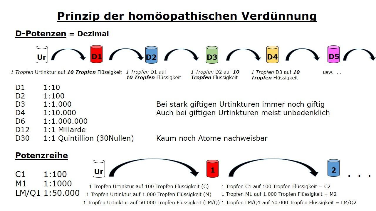 Homöopathie Verdünnung