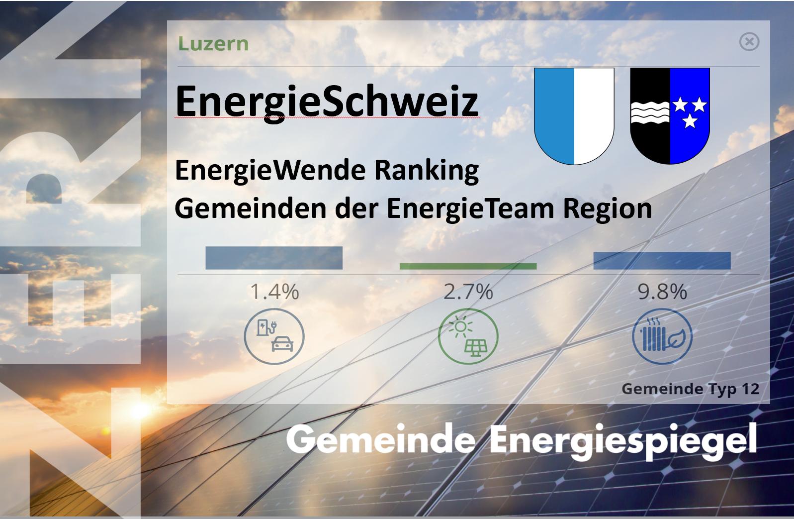 Gemeinden der EnergieTeam Region im EnergieWende Fortschrittsvergleich - Jede Gemeinde hat ihre spezielle Stärke, aber keine drückt richtig aufs Gaspedal