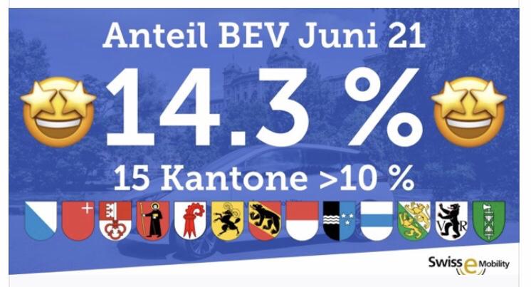 Mit 9.9% eAuto Anteil im 1. Halbjahr 21 (D hatte im Juni 12%) stieg der % Marktanteil in der Schweiz im Vergleich zum Vorjahr um +79% - mehr eAutos als Diesel!