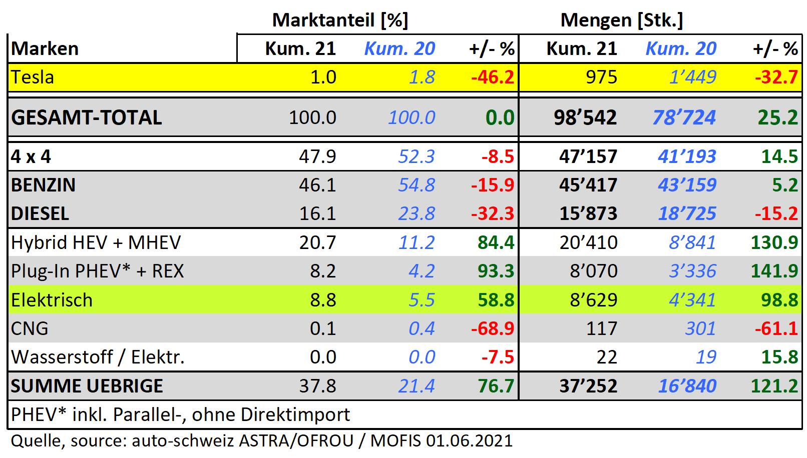 Mit 8.8% Marktanteil in der Schweiz bis Mai 2021, legten eAutos +59% zu. Der Markt legte in Mengen um +25% zu und eAutos um +99% - Klingt gut, trotzdem zuwenig!