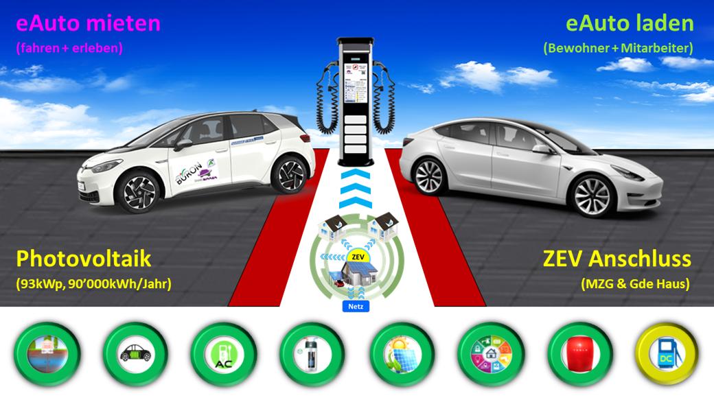 Energie-Tag Büron Sa. 4. Sept. 13-17 Uhr: Eröffnung Photovoltaik Anlage & eAuto LadeService, mit gratis eAuto Test-Fahren & smarter EnergieWende Ausstellung