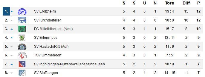 Die Tabelle nach dem 5. Spieltag - Kirchdorf hat noch eine weiße Weste, hat aber ein Spiel weniger bestritten