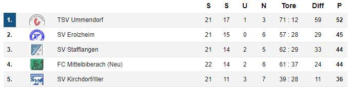 Die Tabellenspitze 3 Spieltage vor Saisonende (Mittelbiberach hat nur noch 2 Spiele)