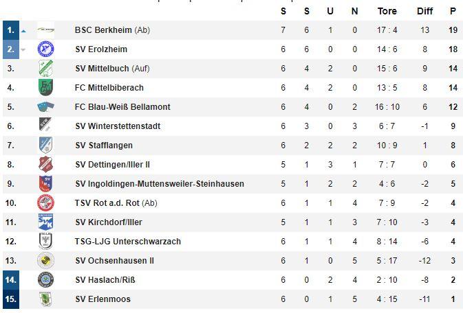 Die Tabelle nach dem 6. Spieltag - Spitzenreiter Berkheim hat ein Spiel mehr gespielt