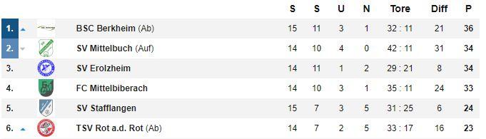 Die Tabellenspitze nach dem 15. Spieltag