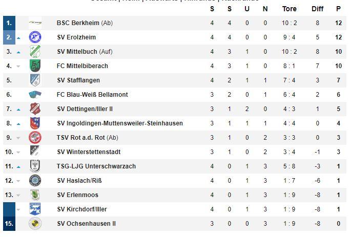 Die Tabelle nach dem 4. Spieltag - nur Berkheim und Erolzheim sind noch ohne Verlustpunkt