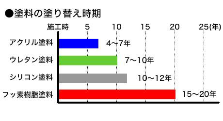 塗料別 耐久年数と材料価格