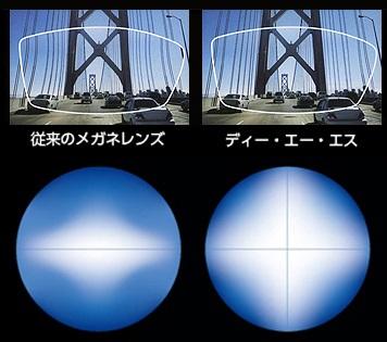 より快適な見え方へ 両面非球面 画像はイメージです