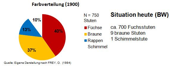 Farbverteilung des Schwarzwälder Kaltbluts 1900 und heute
