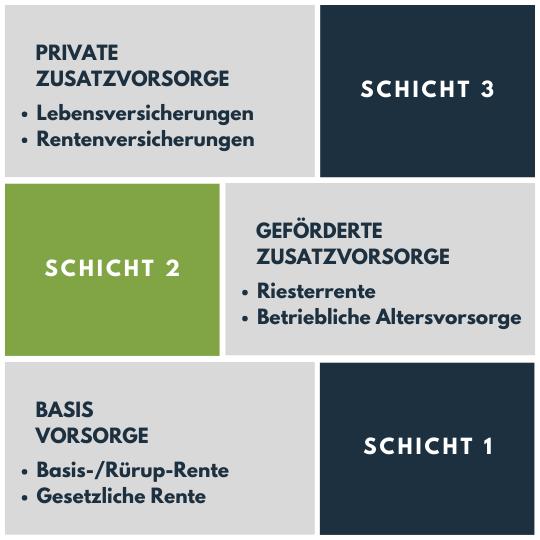 Das Schichtenmodell - Altersvorsorge in Deutschland