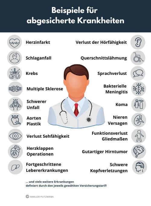 Beispiele für versicherbare Schwere Krankheiten (Dread Disease)
