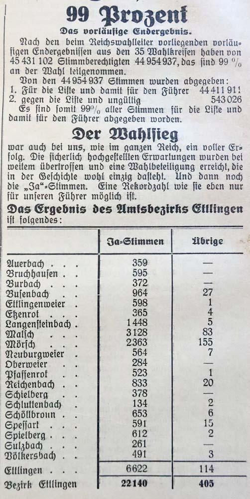 29.3.1936 Reichstagswahlen und nachträgliche Zustimmung zur Ermächtigung zur militärischen Rheinlandbesetzung