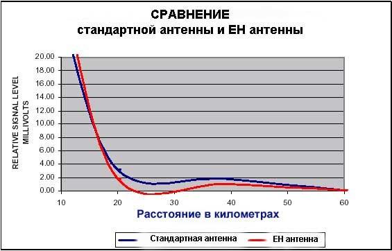Рис. 14 Сравнение уровней сигналов от ЕН антенны и обычной.