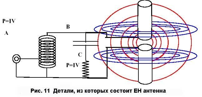 Рис. 11 Компоненты ЕН антенны.