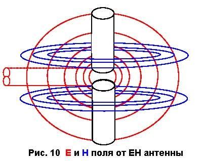Рис. 10 Е и Н поля от ЕН антенны.