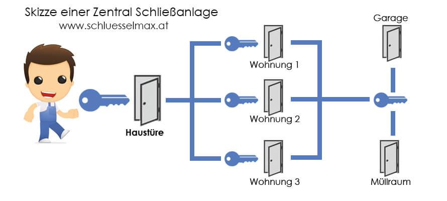 Zentral Schließanlage