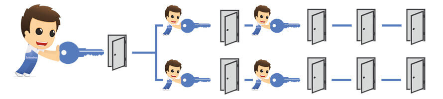 Hauptschlüssel Schließanlage