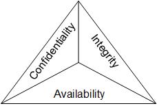 CIA, confidentiality, integrity, availability