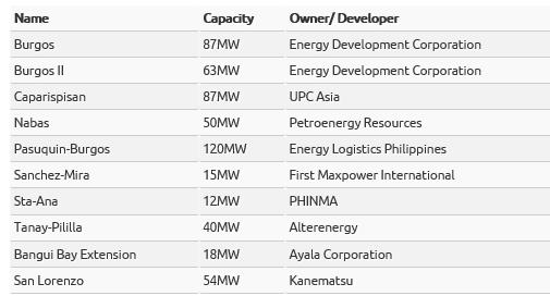 フィリピンの風量発電プロジェクト(2014年度)