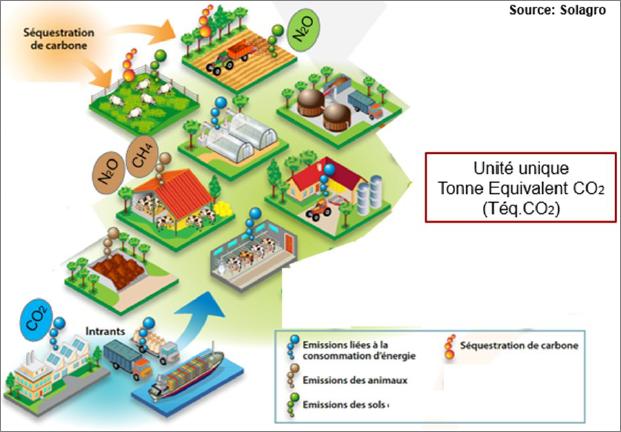 Schéma des flux d'émissions de Gaz à Effet de Serre - source Solagro