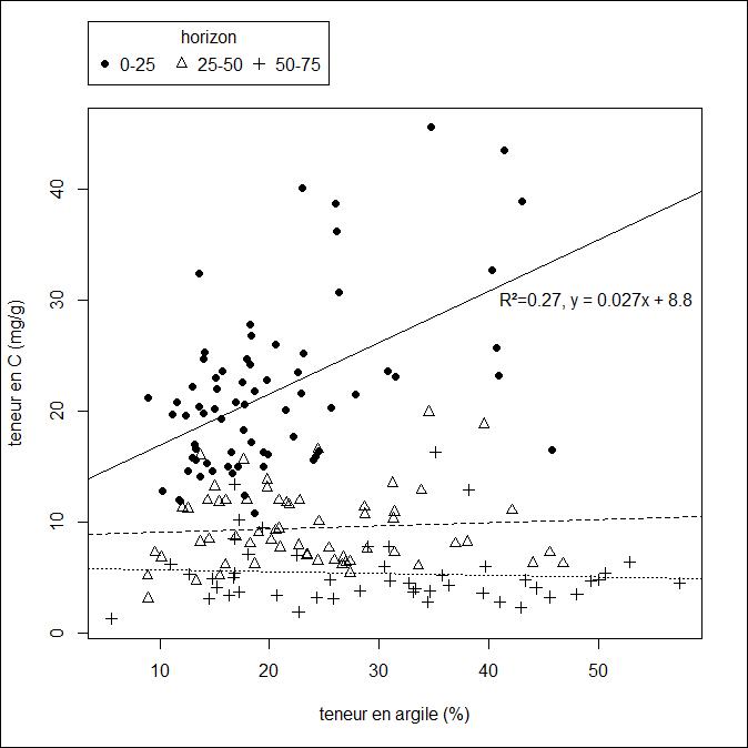 Teneur en carbone en fonction de la teneur en argile (échantillons t1 et t2 confondus)