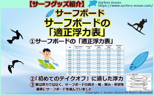 サーフグッズ紹介 サーフボード サーフボードの適正浮力表 最初の目標テイクオフしやすい浮力 昔は浮力ではなくサーフボードの長さ・幅・厚み・形状を基準に選んでいました サーファーズオーシャン SurfersOcean