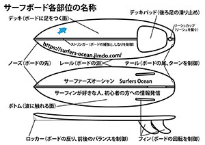 サーフグッズ紹介 サーフボード サーフボードの適正浮力表 昔は浮力ではなくサーフボードの長さ・幅・厚み・形状を基準に選んでいました サーファーズオーシャン SurfersOcean