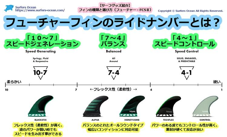 フィンの種類と選び方(フューチャー・FCS2) フューチャーフィン ライドナンバーの違い サーファーズオーシャン SurfersOcean