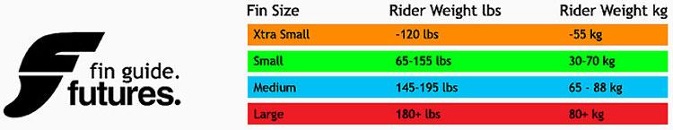 フィンの種類と選び方(フューチャー・FCS2) フューチャーフィンサイズ表 サーファーズオーシャン SurfersOcean