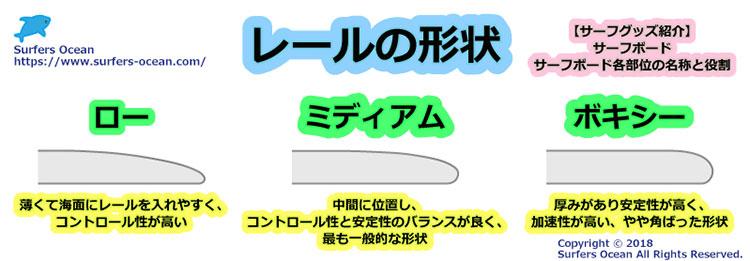 サーフグッズ紹介 サーフボード サーフボード各部位の名称と役割 レールの形状 サーファーズオーシャン SurfersOcean