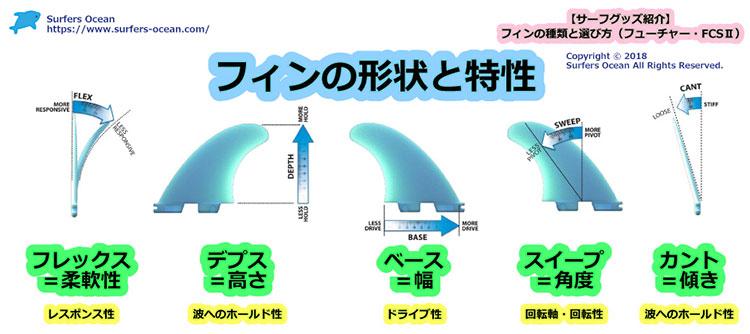 フィンの種類と選び方(フューチャー・FCS2) フューチャーフィン フレックス・高さ・ベースの長さ・角度 サーファーズオーシャン SurfersOcean
