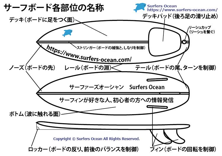 サーフボード各部位の名称