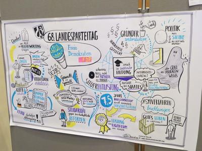 Die Rede von Christian Lindner als Bild.