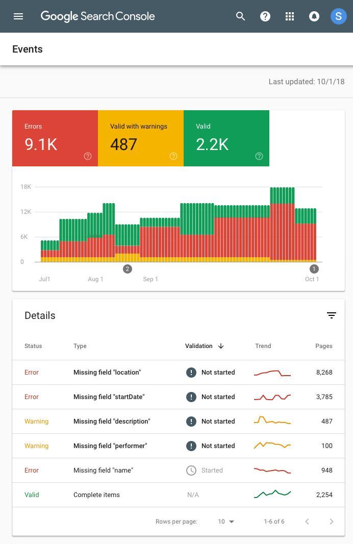 Отчёт События в Google Search Console