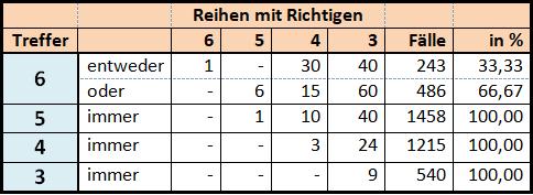 Garantie-Tabelle für 18 Zahlen in 243 Reihen