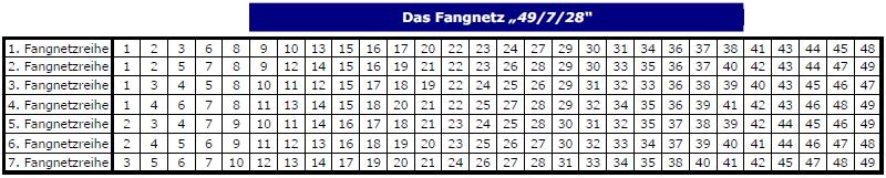 Abb.: Fangnetz 49/7/28 - Alle 49 Zahlen werden unterteilt in sieben 28er-Reihen