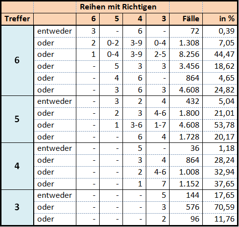 Garantie-Tabelle für 18 Zahlen in 12x 12er-Reihen