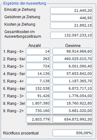 Trefferbilanz der TOP-Datei mit 17.612 Tippreihen