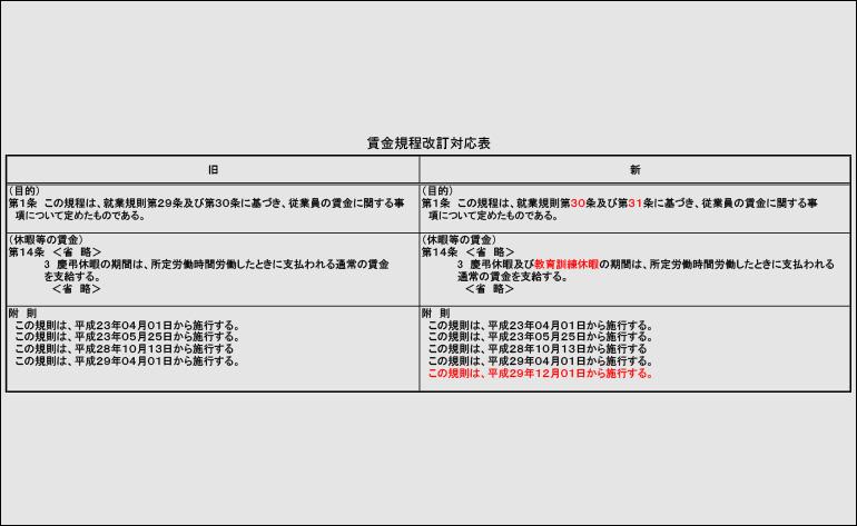 賃金規程改訂対応表