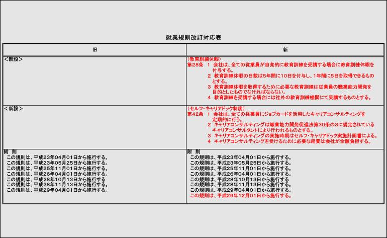 就業規則改訂対応表(見本)